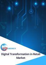 digital transformation in retail market