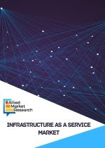 Infrastructure as a Service Market