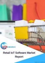 Retail IoT Software Market