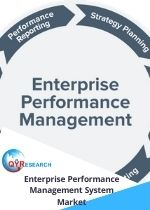 Global Enterprise Performance Management System Market