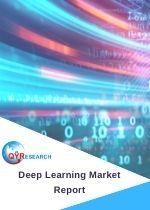 deep learning market