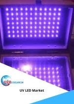 Deep UV LED Market