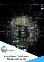 Cloud Based Digital Asset Management Market