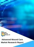 Advanced Wound Care Market by Product Infection Management Exudate Management Active Wound Care and Therapy Devices Application Chronic Wounds and Acute Wounds and End User Hospitals and Community Health Service Centers Global Opportunity Analysis and Industry Forecast 2020 2027