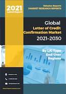 Letter of Credit Confirmation Market
