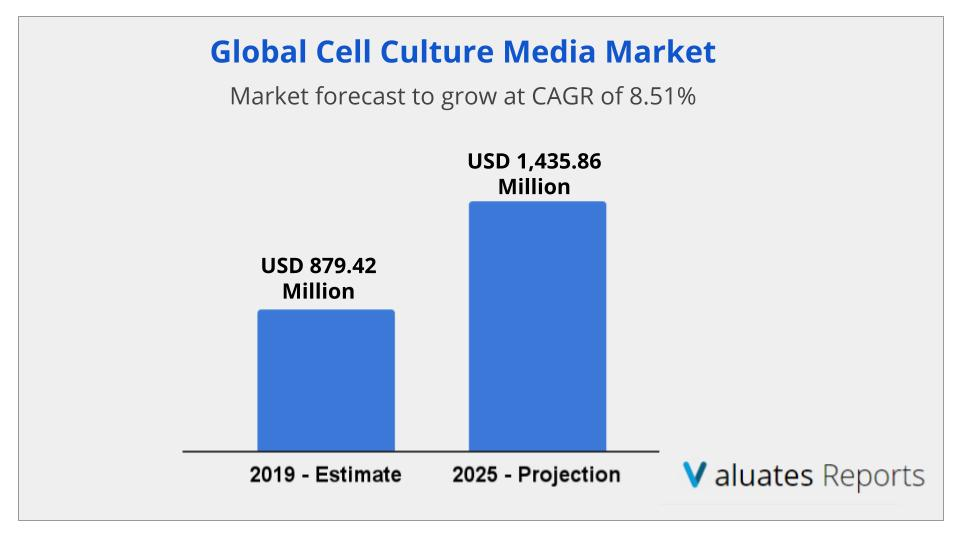 Cell Culture Media Market Size, Share, Trends, Growth, Industry Analysis, Forecast 2025