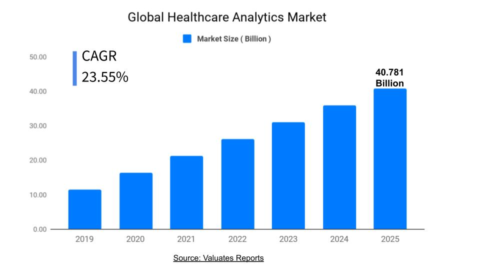Healthcare Analytics Market Size, Industry Analysis Report, Growth, Share, Forecast
