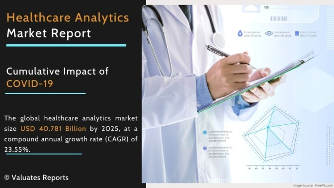 Healthcare Analytics Market Size, Share, Trends, Growth, Forecast Report 2025