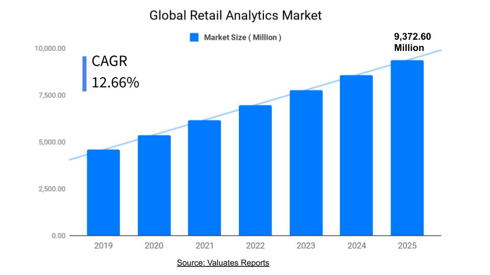 Retail Analytics Market Size, Share, Trends, Future Forecast 2025