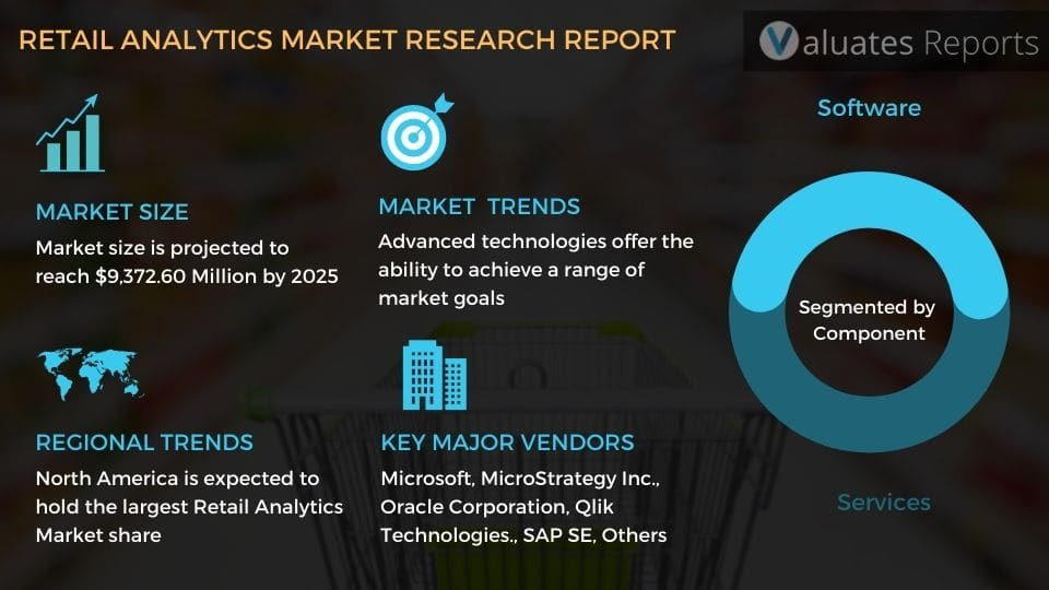 Retail analytics market size, report, share, trends, growth, trends, market overview, forecast