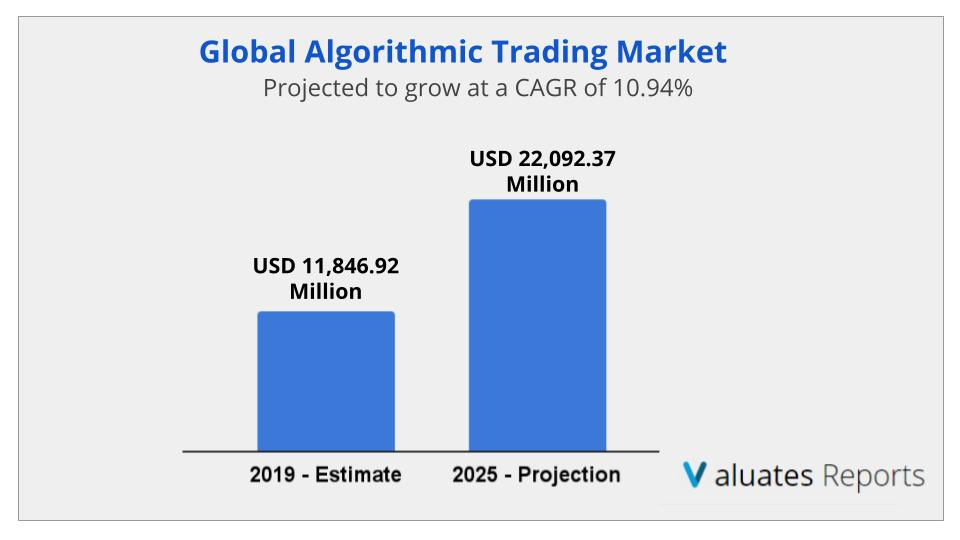 Algorithmic Trading Market Size, Growth, Share, Industry Analysis, Forecast 2025