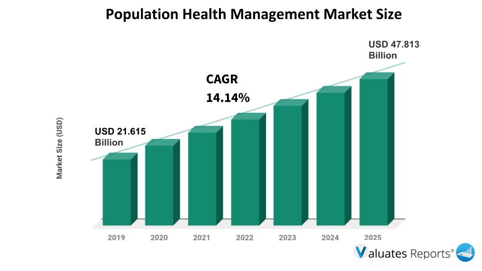 Population Health Management Market Size