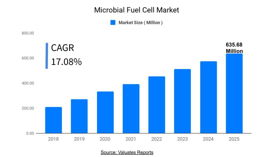 Microbial Fuel Market | Global Industry Analysis Report 2025