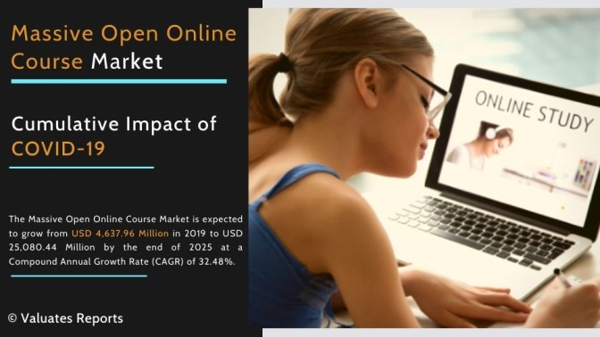 MOOC Industry Analysis, Size, Share, Trends, Growth, Forecast 2025
