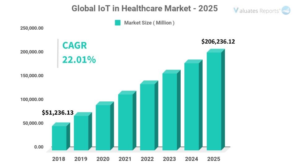 Global iot healthcare market - Industry Analysis and Future Forecast 2025