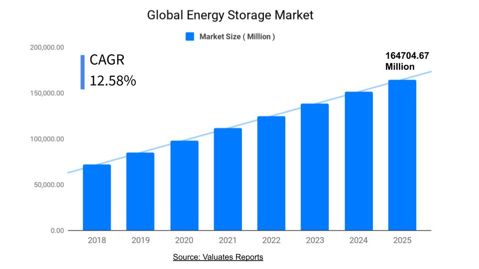Energy Storage Market Size, Share, Industry Analysis, Trends, Growth, Forecast 2025