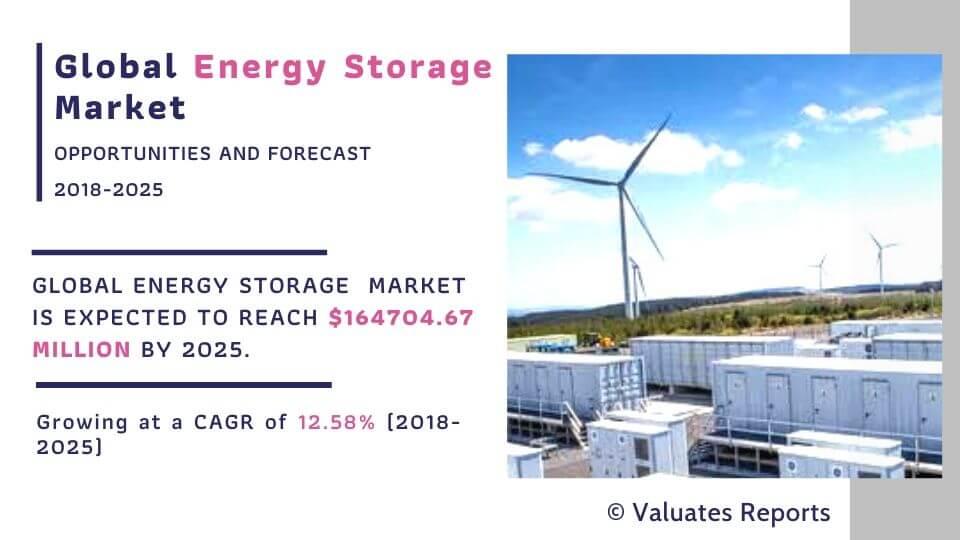 energy-storage-market-size-and-share