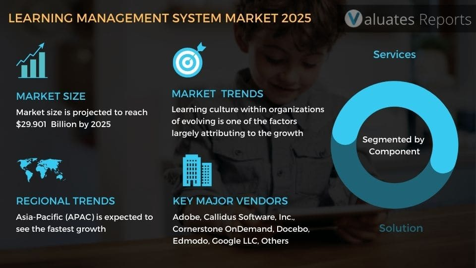 LMS Market Size, Share, Growth, Forecast, Industry Analysis 2025