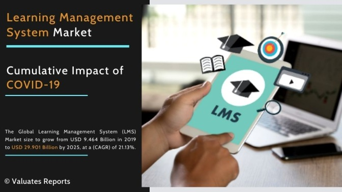 Learning Management System Market Size 2020, Share, Trends, Growth, Industry Analysis, Forecast 2026