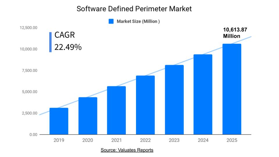 Software Defined Perimeter Market Size, Share, Growth, Trends, Industry Analysis, Forecast 2025