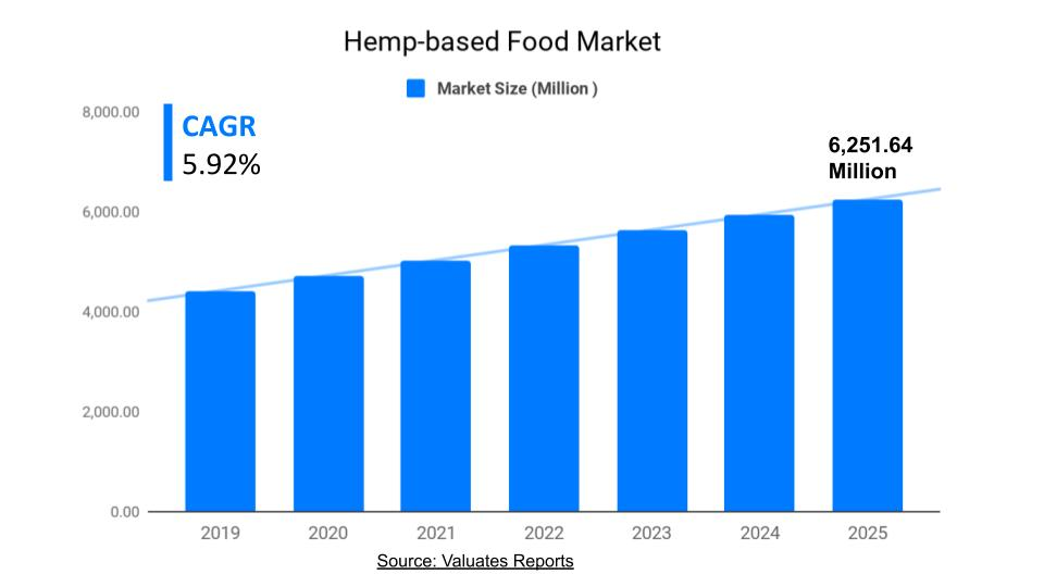 Hemp-based Food Market Size, Share, Trends, Growth, Forecast 2025