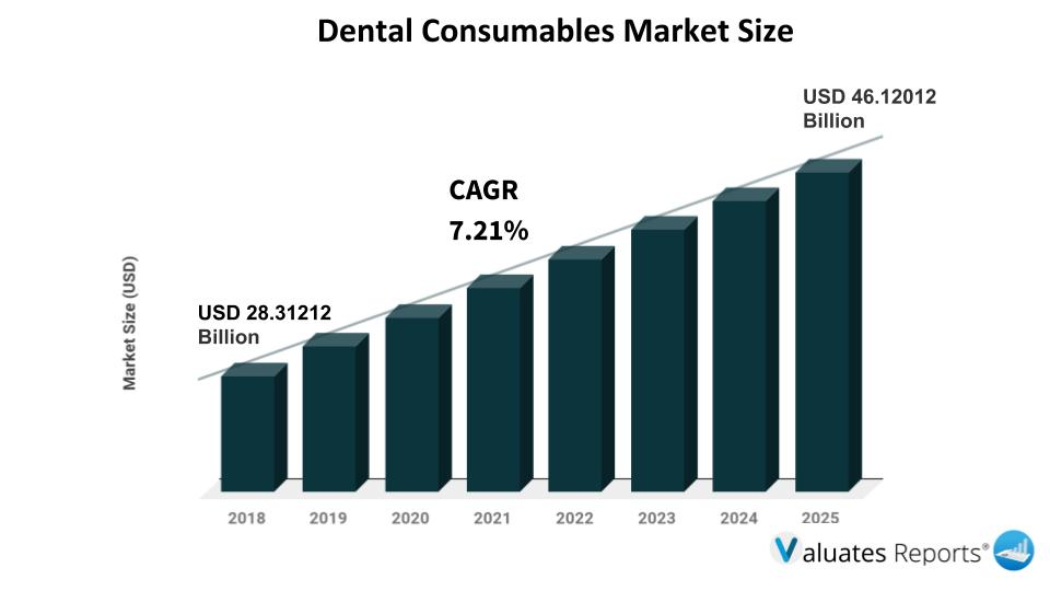Dental Consumable Market Report