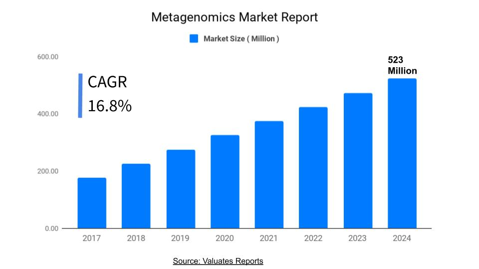 Metagenomics Market Size & Share, Trends and Forecast 2024
