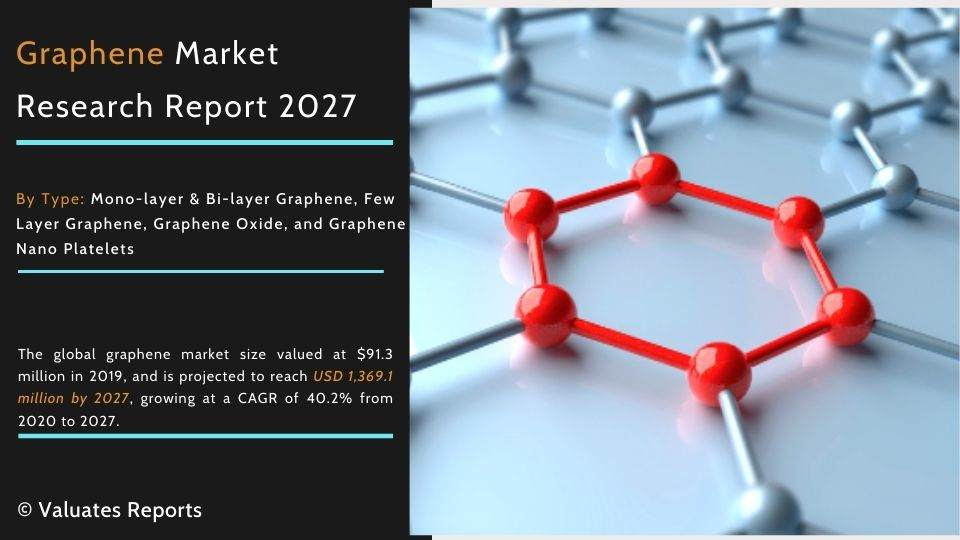 Graphene Market Report, Size, Share  Global Industry Report Forecast to 2027