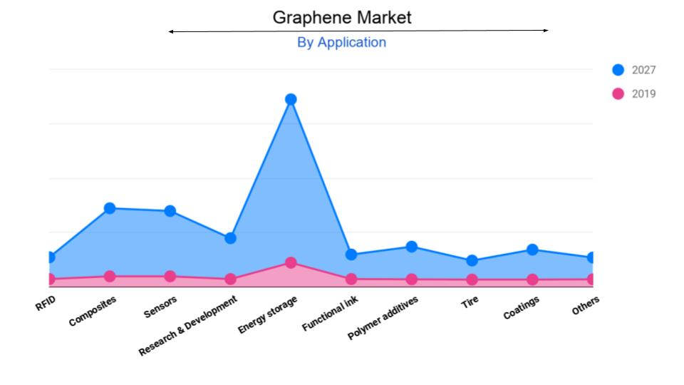 Graphene Market report, statistics, size, share, trends, growth, forecast, global demand