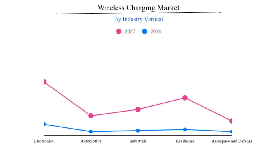 wireless charging market demand | Share, Size, Growth, Market Studies 2020