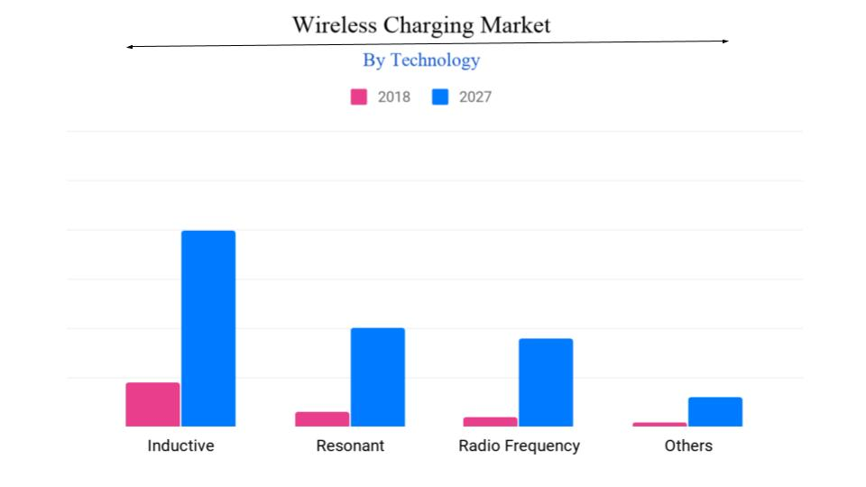 Wireless Charging Market Growth | Share, Size, Industry Analysis, Market Studies