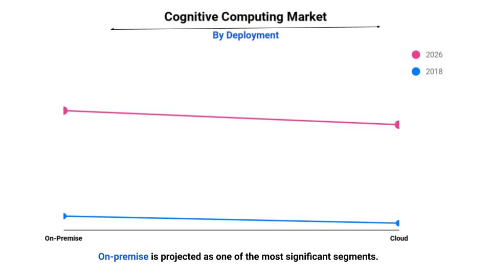global cognitive computing market size, trends and industry analysis