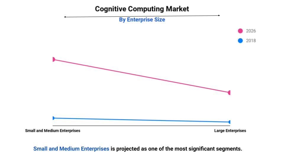 cognitive computing market size, growth and future forecast