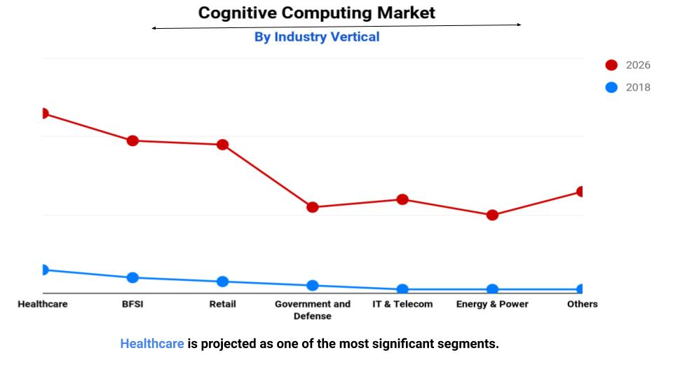 global cognitive computing market report 2026