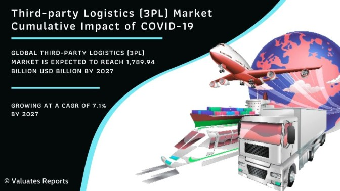Third-party Logistics (3PL) Market Size, Share, Trends and Forecast 2027
