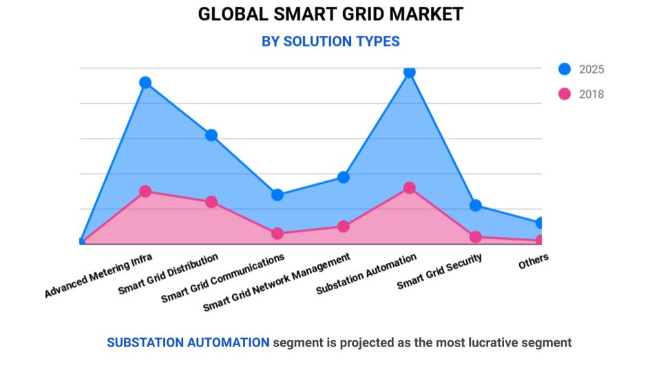 smart grid by solution