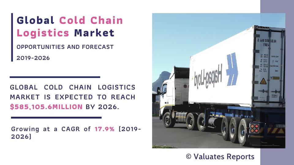 cold-chain-logistics-market-size-and-share