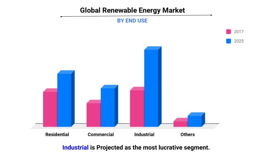Renewable Energy Market 2025 - Global Industry Analysis and Future Forecast - Valuates Reports