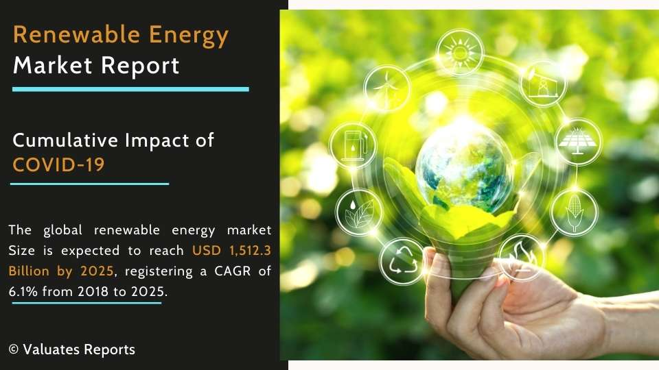 Renewable Energy Market Size, Share, Trends, Forecast Report 2025