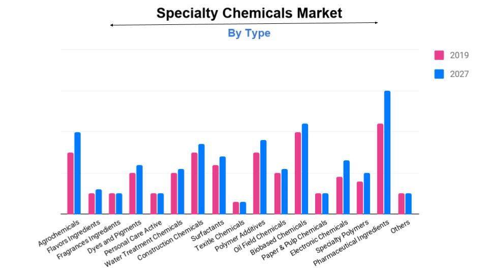 Specialty Chemicals Industry Analysis, Market Size, Share, Growth, Forecast 2027