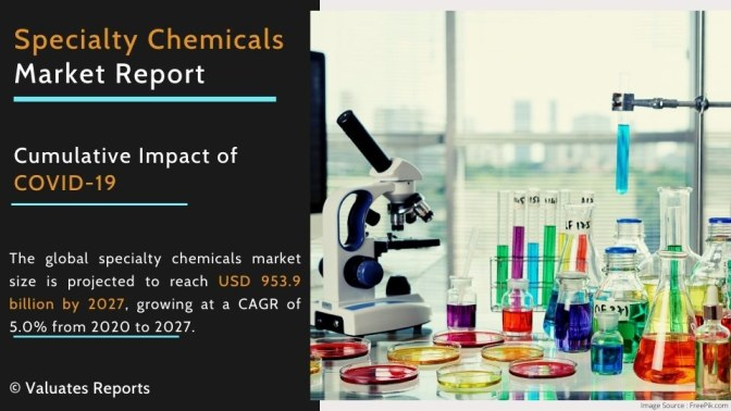 Specialty Chemicals Market Size, Share, Trends, Growth, Forecast 2026