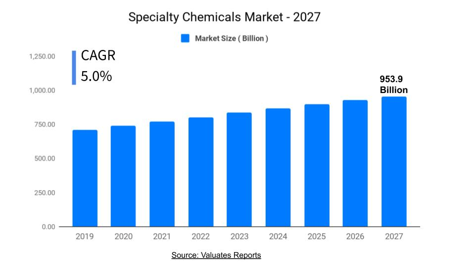 Specialty Chemicals Market Size, Share, Growth, Industry Analysis Report 2027