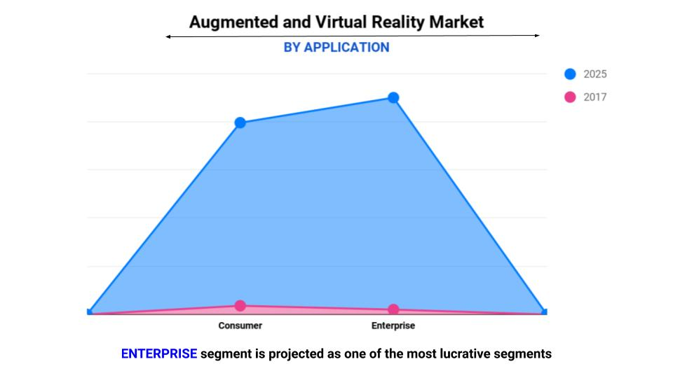 augmented reality and virtual reality market by application