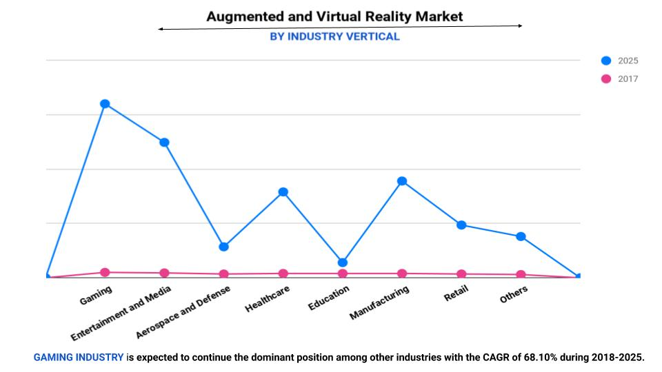 Augmented Reality and Virtual Reality Market by Industry Vertical