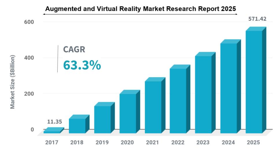 AR and VR Market Analysis, Future Forecast Report (2017– 2025)