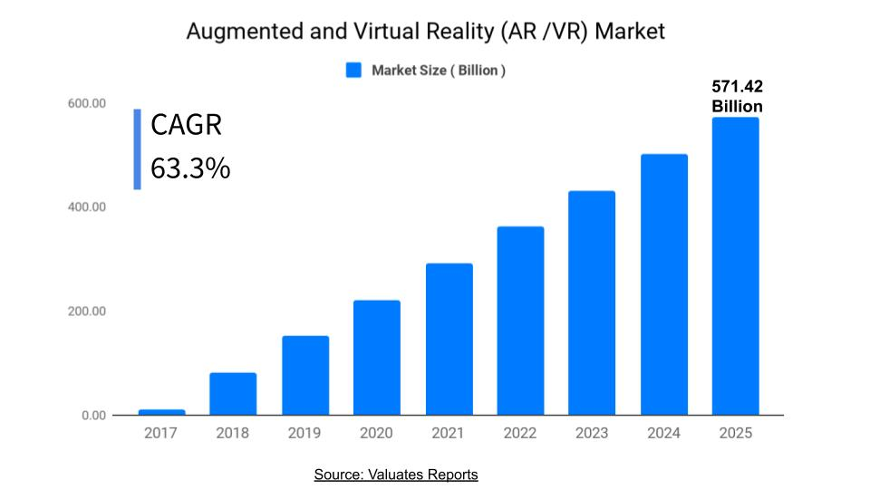 ar and vr market: global market size, share, trends and forecast 2025