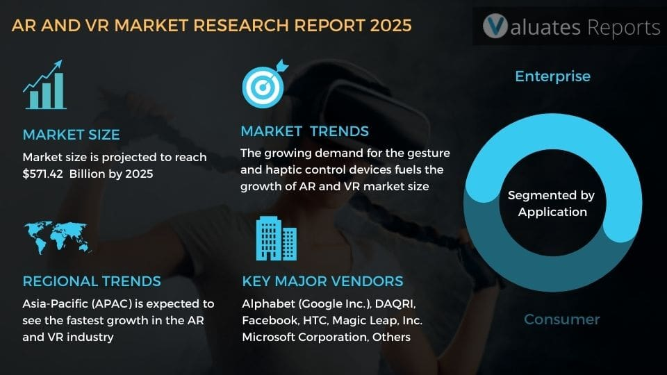AR and VR Market Size, Share, Industry Report, Growth, Global Market Analysis, Trends, Forecast