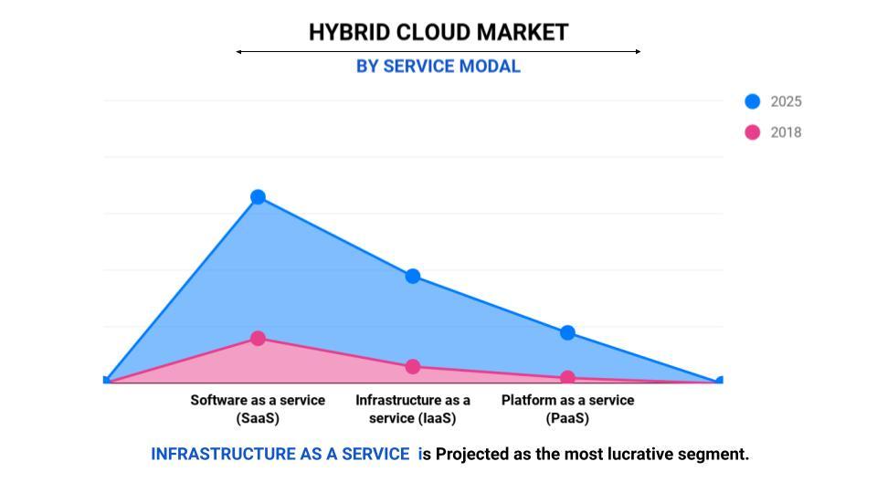 Hybrid Cloud Service modal