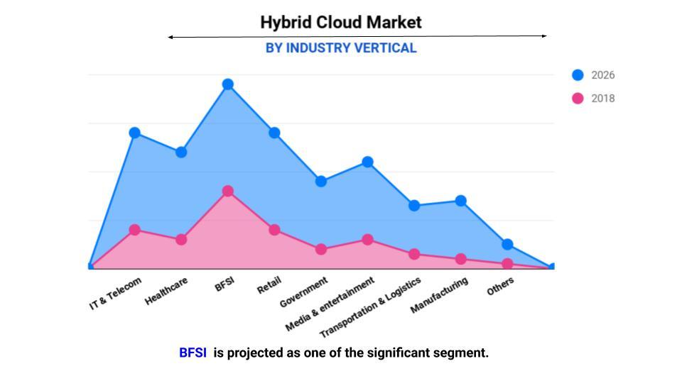 hybrid cloud by industry verticals