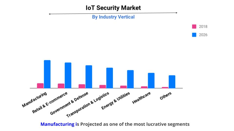iot security market by Industry Vertical